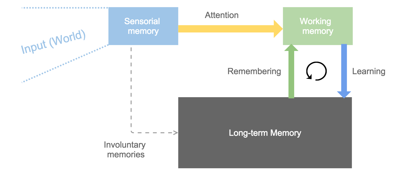 A representation of memories working together